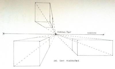one point perspective example